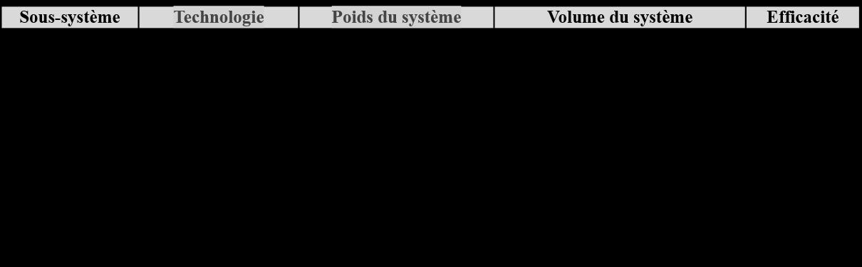 tableau 3